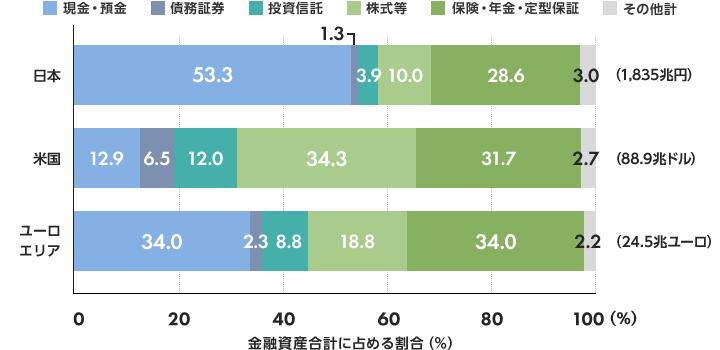 お金の置き場所を変えると将来が変わる?日本と海外の金融資産構成比の ...