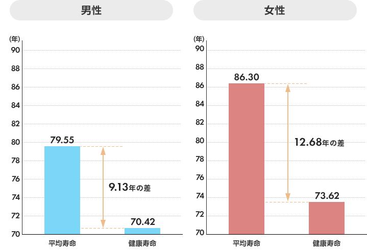 男性/平均寿命:79.55歳 健康寿命:70.42歳 (9.13年の差)、女性/平均寿命:86.30歳 健康寿命:73.62歳 (12.68年の差)