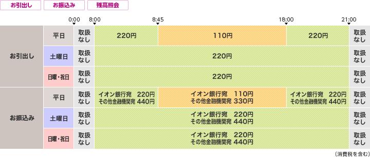 高知 銀行 営業 時間