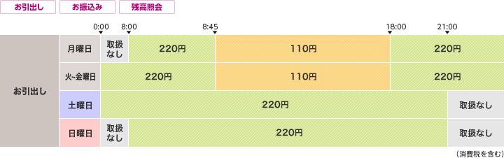銀行 埼玉 支店 コード りそな 埼玉りそな銀行の金融機関コード7桁ってなんですか?