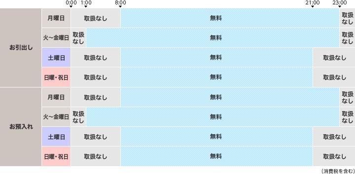 長野 銀行 振込 手数料