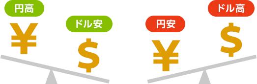 なぜ 円 高 に なる のか