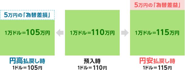 いくら 50 で 万 日本 円 ドル
