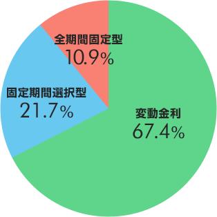 固定期間選択型36.9% 全期間固定型12.6% 変動金利50.4%
