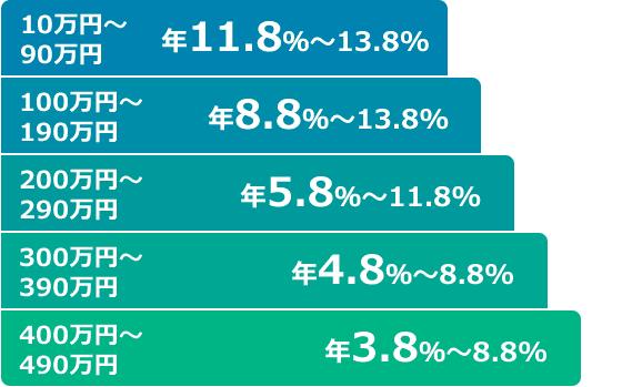 10万円~90万円:年11.8%~13.8%、100万円~190万円:年8.8%~13.8%、200万円~290万円:年5.8%~11.8%、300万円~390万円:年4.8%~8.8%、400万円~490万円:年3.8%~8.8%