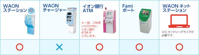 waon ポイント ダウンロード イオン 銀行